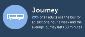 29% of all adults use the bus for one hour a week - Outdoor Advertising Statistics - Transport Media