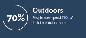 People Spend 70% of their time outdoors - Outdoor Advertising Statistics - Transport Media