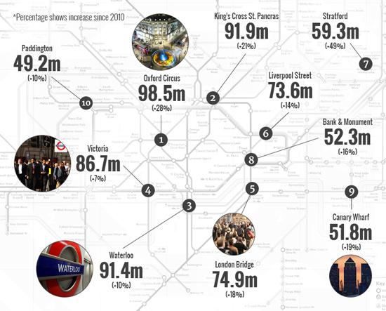 London Underground Congestion Passengers Growth
